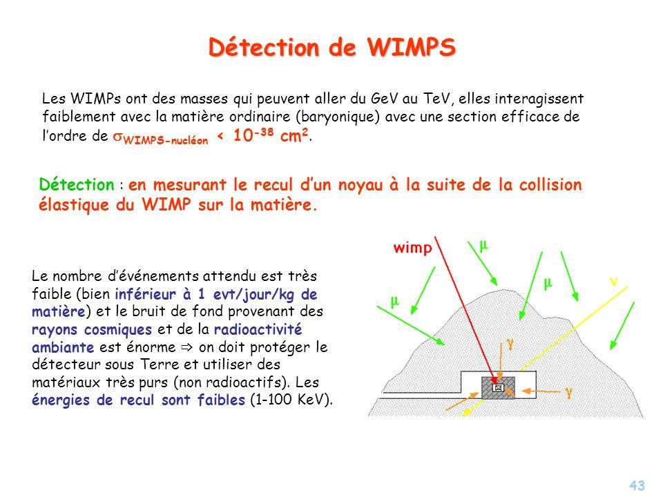 43 Détection de WIMPS Les WIMPs ont des masses qui peuvent aller du GeV au TeV, elles interagissent faiblement avec la matière ordinaire (baryonique)