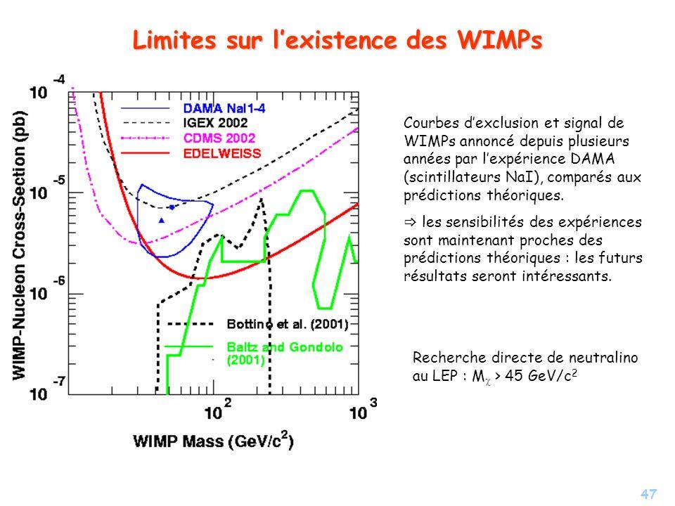 47 Limites sur lexistence des WIMPs Courbes dexclusion et signal de WIMPs annoncé depuis plusieurs années par lexpérience DAMA (scintillateurs NaI), c