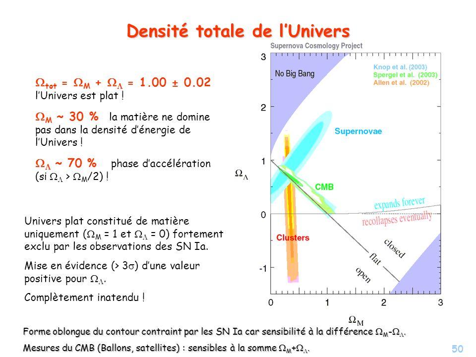 50 Densité totale de lUnivers tot = M + = 1.00 ± 0.02 lUnivers est plat ! M ~ 30 % la matière ne domine pas dans la densité dénergie de lUnivers ! ~ 7