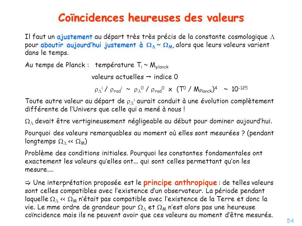 54 Coïncidences heureuses des valeurs Il faut un ajustement au départ très très précis de la constante cosmologique pour aboutir aujourdhui justement