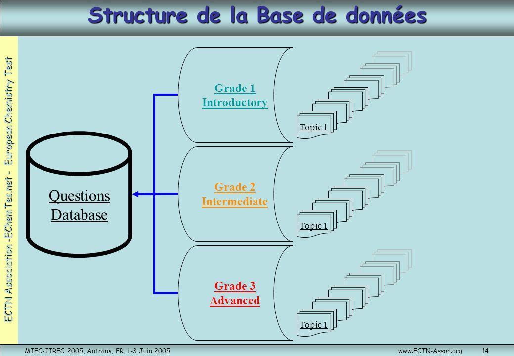 ECTN Association -EChemTes.net - European Chemistry Test MIEC-JIREC 2005, Autrans, FR, 1-3 Juin 2005www.ECTN-Assoc.org14 Structure de la Base de donné
