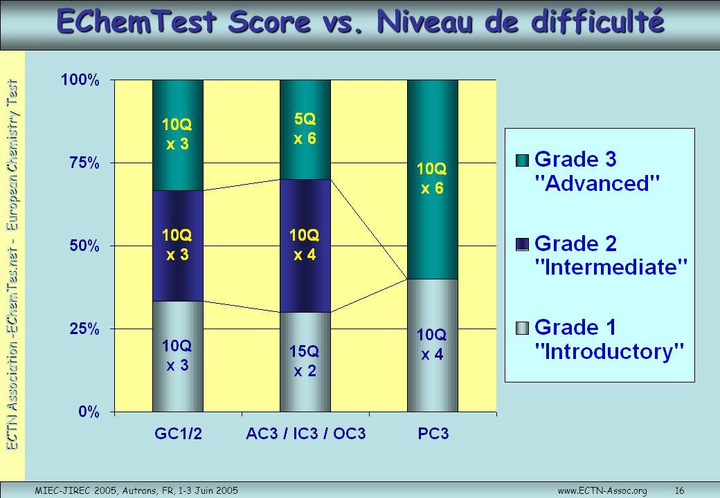 ECTN Association -EChemTes.net - European Chemistry Test MIEC-JIREC 2005, Autrans, FR, 1-3 Juin 2005www.ECTN-Assoc.org16 EChemTest Score vs. Niveau de