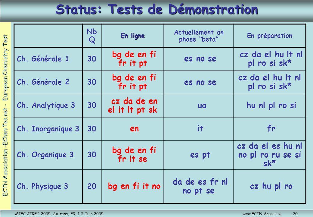 ECTN Association -EChemTes.net - European Chemistry Test MIEC-JIREC 2005, Autrans, FR, 1-3 Juin 2005www.ECTN-Assoc.org20 Status: Tests de Démonstratio