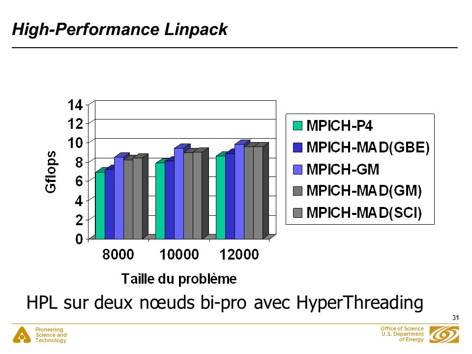 Pioneering Science and Technology Office of Science U.S. Department of Energy 31 High-Performance Linpack HPL sur deux nœuds bi-pro avec HyperThreadin