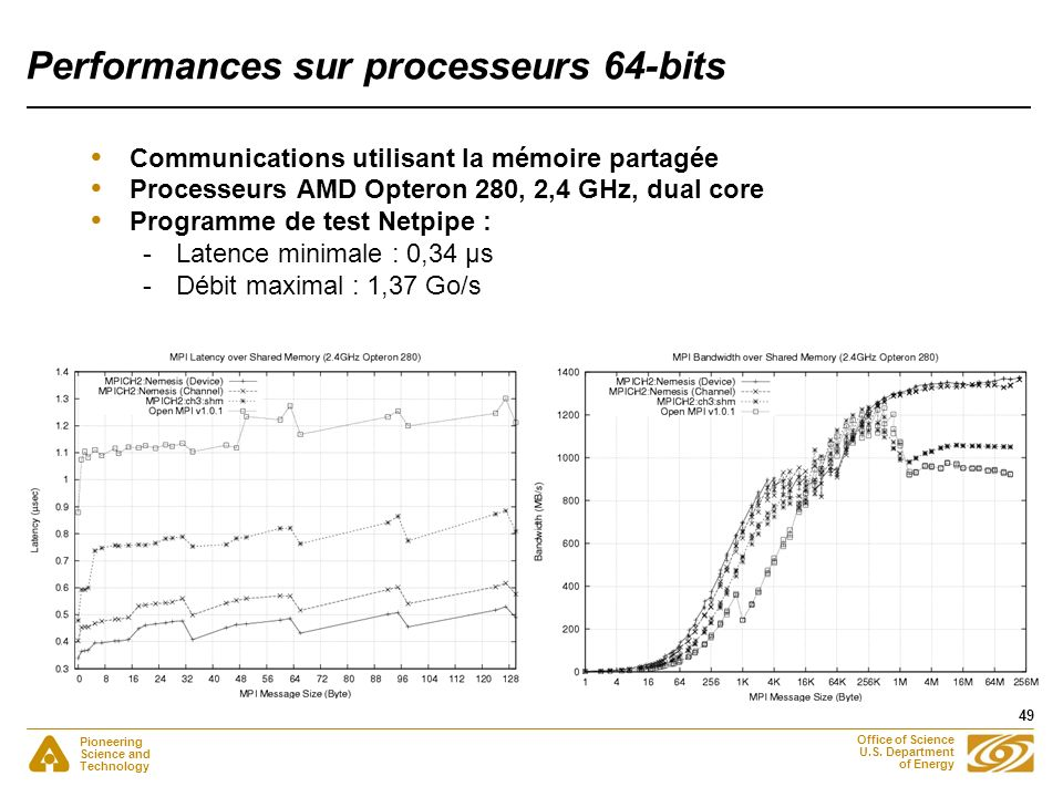 Pioneering Science and Technology Office of Science U.S. Department of Energy 49 Performances sur processeurs 64-bits Communications utilisant la mémo