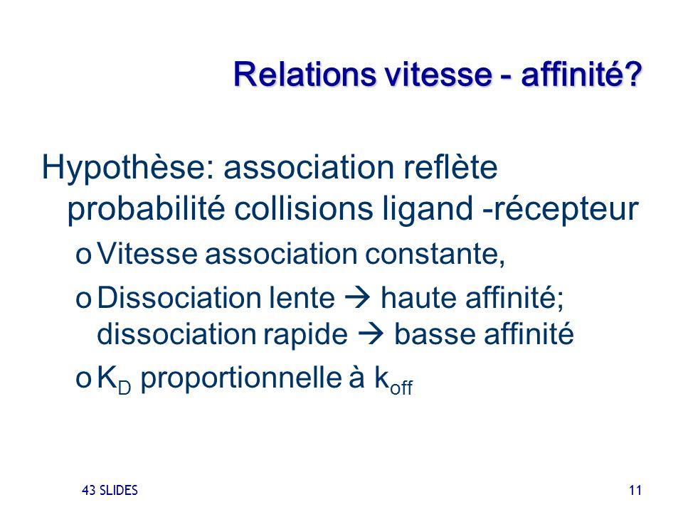 43 SLIDES 11 Relations vitesse - affinité? Hypothèse: association reflète probabilité collisions ligand -récepteur oVitesse association constante, oDi