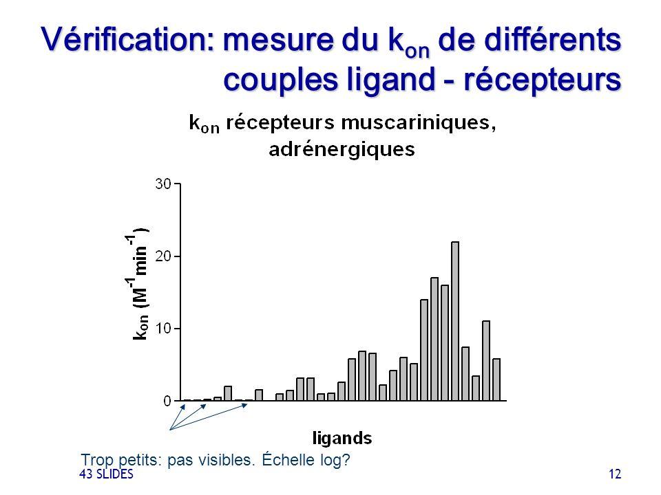 43 SLIDES 12 Vérification: mesure du k on de différents couples ligand - récepteurs Trop petits: pas visibles. Échelle log?