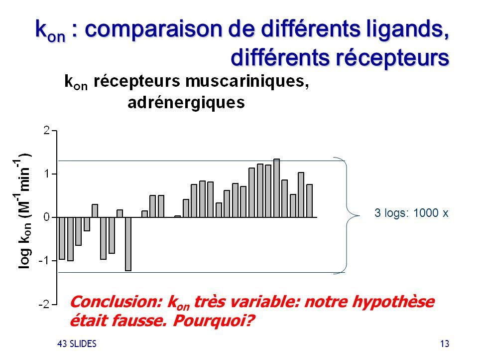 43 SLIDES 13 k on : comparaison de différents ligands, différents récepteurs 3 logs: 1000 x Conclusion: k on très variable: notre hypothèse était faus