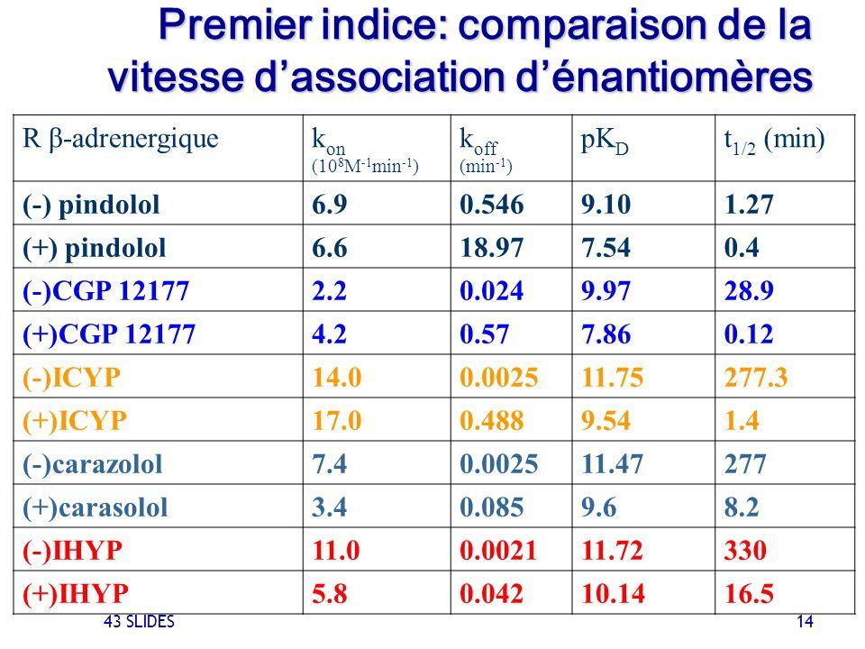 43 SLIDES 14 R β-adrenergiquek on (10 8 M -1 min -1 ) k off (min -1 ) pK D t 1/2 (min) (-) pindolol6.90.5469.101.27 (+) pindolol6.618.977.540.4 (-)CGP