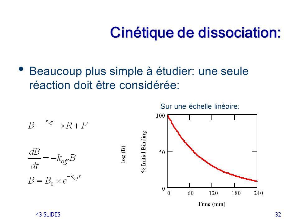 43 SLIDES 32 Cinétique de dissociation: Beaucoup plus simple à étudier: une seule réaction doit être considérée: -k off Sur une échelle log: Sur une é