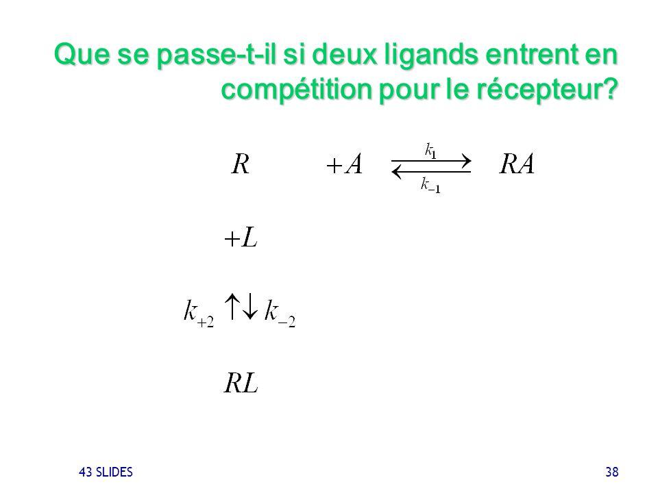 43 SLIDES 38 Que se passe-t-il si deux ligands entrent en compétition pour le récepteur?