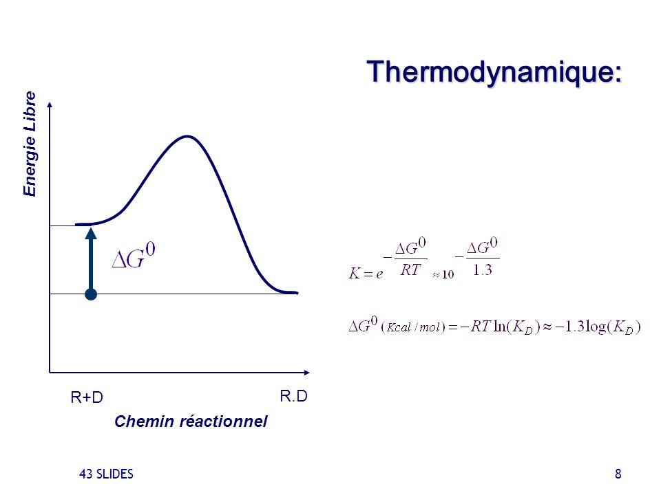 43 SLIDES 8 Chemin réactionnel R.D R+D Energie Libre Thermodynamique: