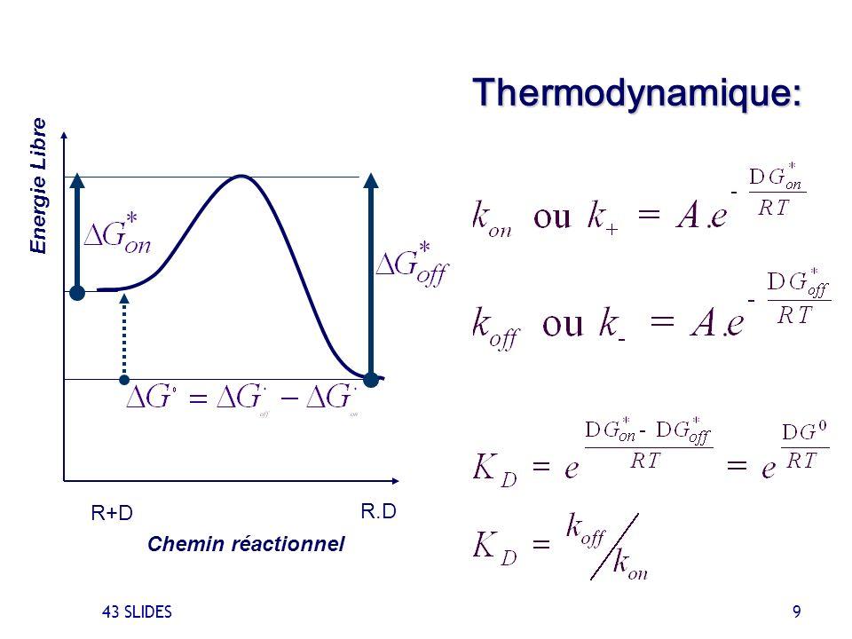 43 SLIDES 9 R.D R+D Thermodynamique: Chemin réactionnel Energie Libre