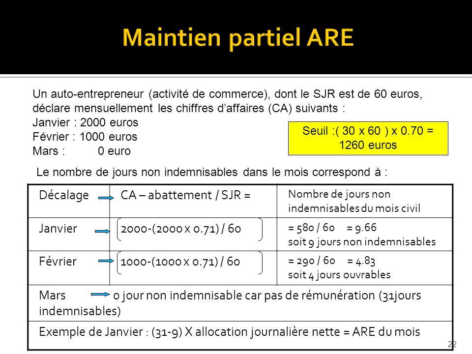 Maintien partiel ARE Un auto-entrepreneur (activité de commerce), dont le SJR est de 60 euros, déclare mensuellement les chiffres daffaires (CA) suivants : Janvier : 2000 euros Février : 1000 euros Mars : 0 euro DécalageCA – abattement / SJR = Nombre de jours non indemnisables du mois civil Janvier2000-(2000 x 0.71) / 60 = 580 / 60 = 9.66 soit 9 jours non indemnisables Février1000-(1000 x 0.71) / 60 = 290 / 60 = 4.83 soit 4 jours ouvrables Mars 0 jour non indemnisable car pas de rémunération (31jours indemnisables) Exemple de Janvier : (31-9) X allocation journalière nette = ARE du mois Le nombre de jours non indemnisables dans le mois correspond à : Seuil :( 30 x 60 ) x 0.70 = 1260 euros 22