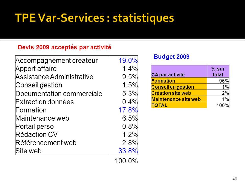 Accompagnement créateur19.0% Apport affaire1.4% Assistance Administrative9.5% Conseil gestion1.5% Documentation commerciale5.3% Extraction données0.4% Formation17.8% Maintenance web6.5% Portail perso0.8% Rédaction CV1.2% Référencement web2.8% Site web33.8% 100.0% 46 Devis 2009 acceptés par activité CA par activité % sur total Formation96% Conseil en gestion1% Création site web2% Maintenance site web1% TOTAL100% Budget 2009