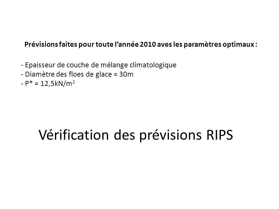 Prévisions faites pour toute lannée 2010 aves les paramètres optimaux : - Epaisseur de couche de mélange climatologique - Diamètre des floes de glace