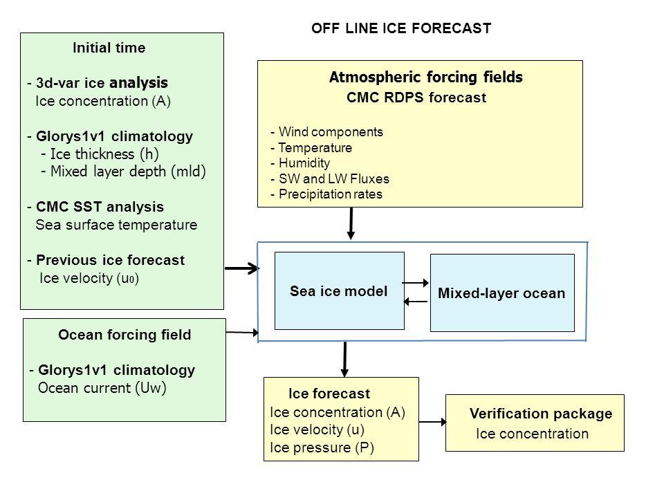 Climatologie - Glorys1v1 - réanalyses océaniques globales - période 7ans 2002-2008 - résolution.25 deg - forçages atmosphériques dérivés des analyses opérationnelles ECMWF - modèle océanique :Nemo - modèle de glace : Lim2 (2 catégories de glace)
