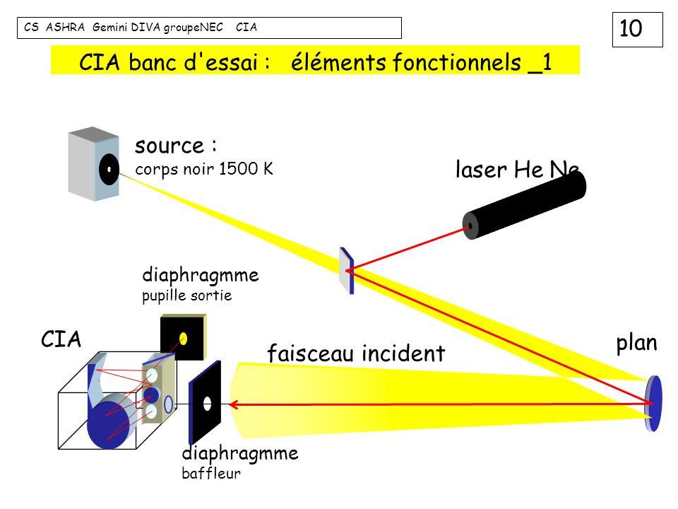 10 CS ASHRA Gemini DIVA groupeNEC CIA CIA banc d'essai : éléments fonctionnels _1 faisceau incident source : corps noir 1500 K laser He Ne plan CIA di