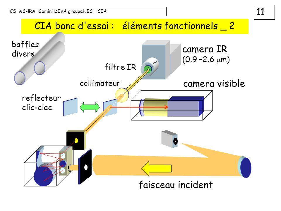 11 CS ASHRA Gemini DIVA groupeNEC CIA CIA banc d'essai : éléments fonctionnels _ 2 faisceau incident camera IR (0.9 –2.6 m) camera visible filtre IR c