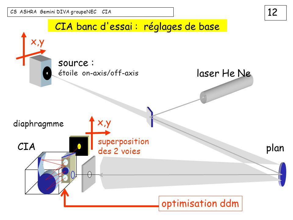 12 CS ASHRA Gemini DIVA groupeNEC CIA CIA banc d'essai : réglages de base source : étoile on-axis/off-axis laser He Ne plan CIA diaphragmme x,y superp