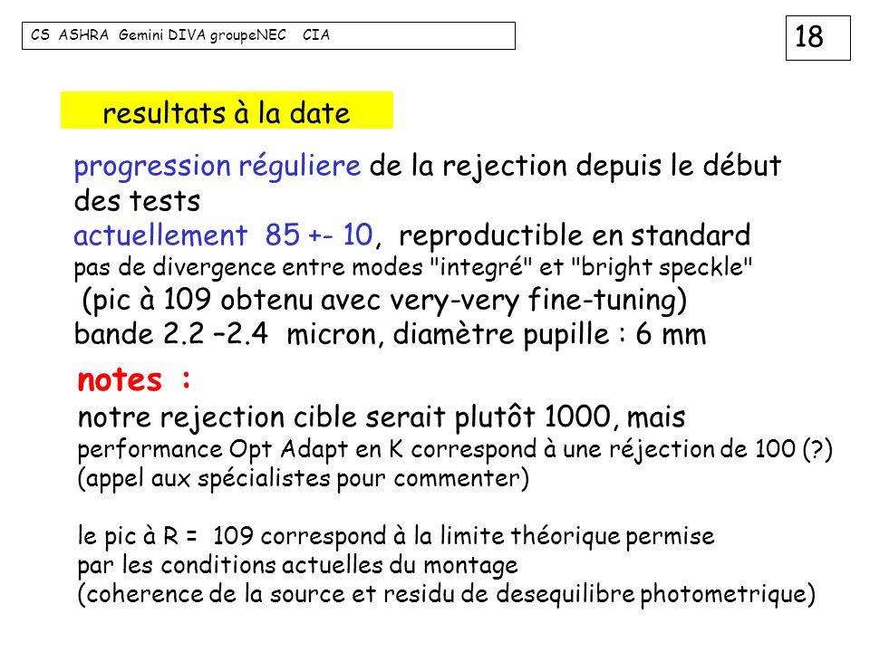 18 CS ASHRA Gemini DIVA groupeNEC CIA resultats à la date progression réguliere de la rejection depuis le début des tests actuellement 85 +- 10, repro