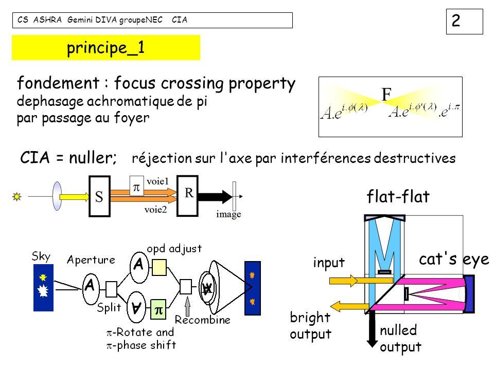 2 CS ASHRA Gemini DIVA groupeNEC CIA principe_1 fondement : focus crossing property dephasage achromatique de pi par passage au foyer CIA = nuller; ré