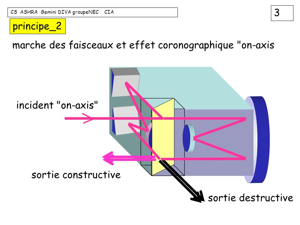 4 CS ASHRA Gemini DIVA groupeNEC CIA principe_3 off-axis / on-axis : to be or not to be ( in image plane) 0.5 42024 1 0 Airy radius field coordinate (unit: Airy radius) spatial response réponse spatiale ou carte de transmission profil radial symetrie circulaire