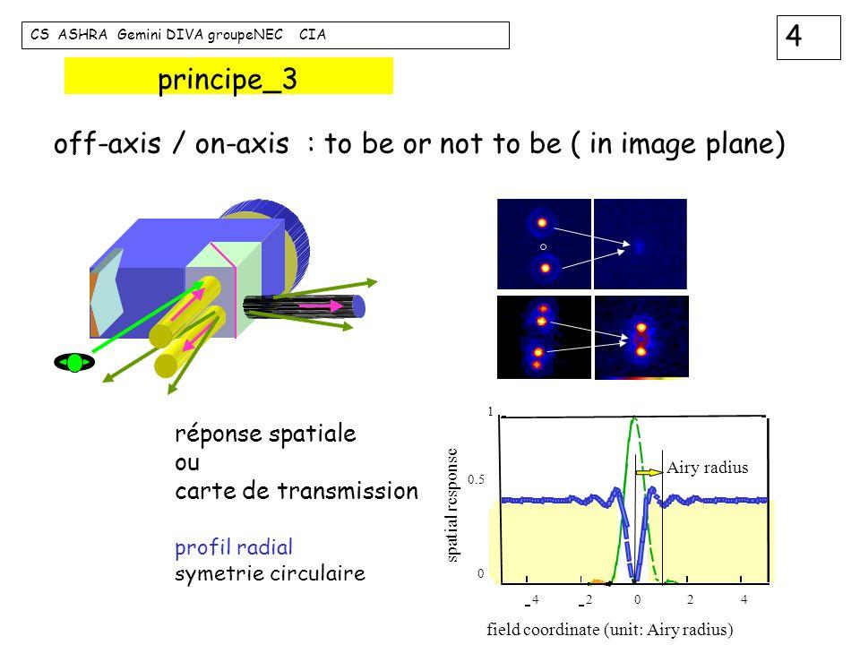 5 CS ASHRA Gemini DIVA groupeNEC CIA principe_4 split phase shift pupil rotation ff ce ce pour cats eye ff pour flat flat un peu plus sur les fronts d onde et les amplitudes complexes recorded intensity + recombination input pupil output pupil