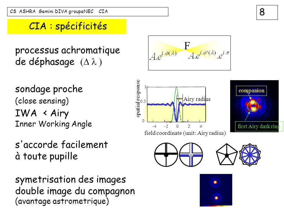 19 CS ASHRA Gemini DIVA groupeNEC CIA actions immédiates en cours stabiliser le zero de la ddm priorité max conditionne d autres optimisations cohérence spatiale de la source (diametre trou source) réglage fin de centrage on-axis équilibrage photometrique des deux voies réduction bruit de fond camera (filtre et porte-filtre à refroidir) mise en place d un compagnon artificiel élargissement de la bande spectrale (filtre K)