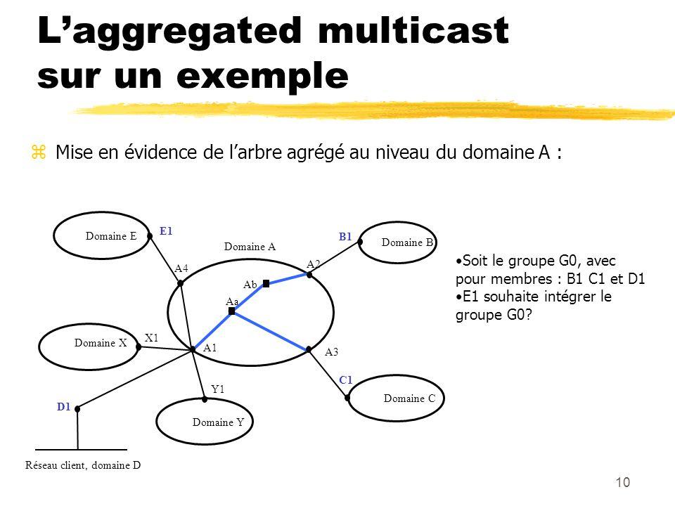 10 Ab Aa A3 A2 B1 Domaine B Domaine C C1 Domaine E Domaine X Domaine Y D1 Domaine A Réseau client, domaine D E1 X1 Y1 A1 A4 Mise en évidence de larbre agrégé au niveau du domaine A : Laggregated multicast sur un exemple Soit le groupe G0, avec pour membres : B1 C1 et D1 E1 souhaite intégrer le groupe G0?