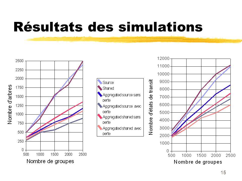 15 Résultats des simulations
