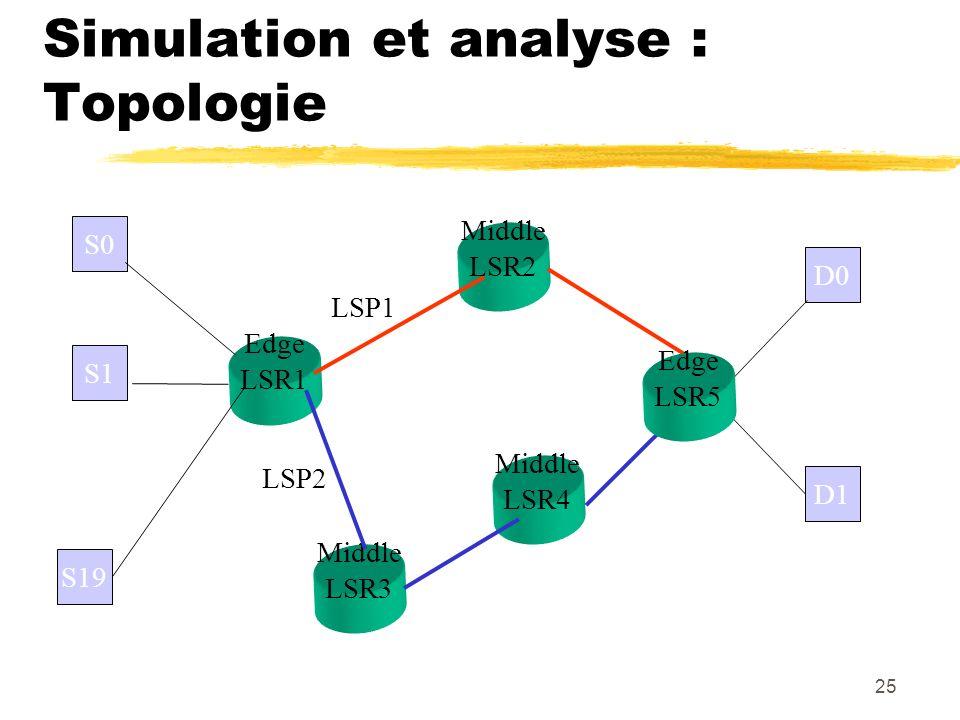 25 Simulation et analyse : Topologie S0 S1 S19 Edge LSR1 Middle LSR2 Middle LSR3 Middle LSR4 D0 D1 LSP1 LSP2 Edge LSR5