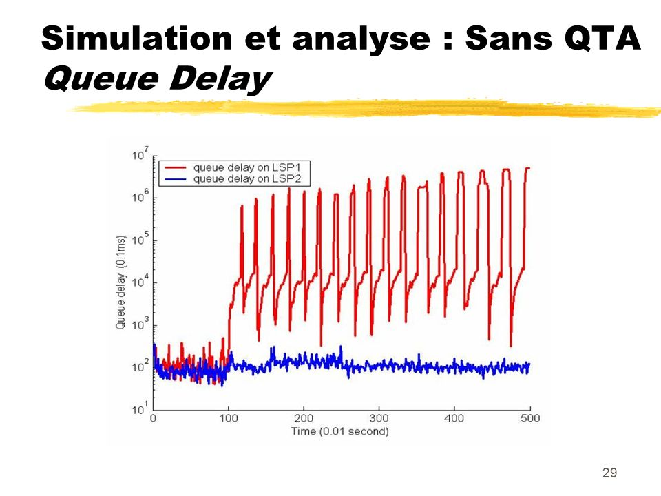 29 Simulation et analyse : Sans QTA Queue Delay