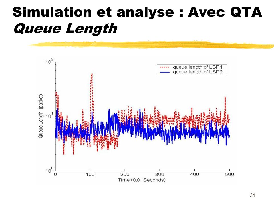31 Simulation et analyse : Avec QTA Queue Length