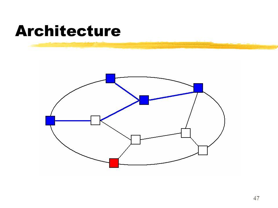 47 Architecture