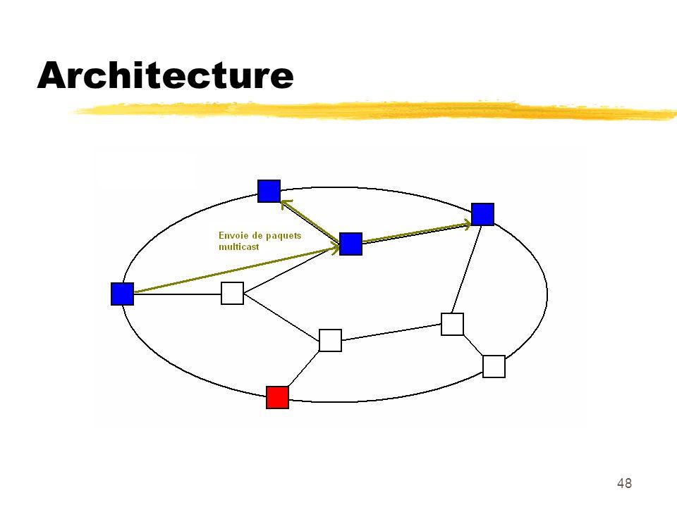 48 Architecture