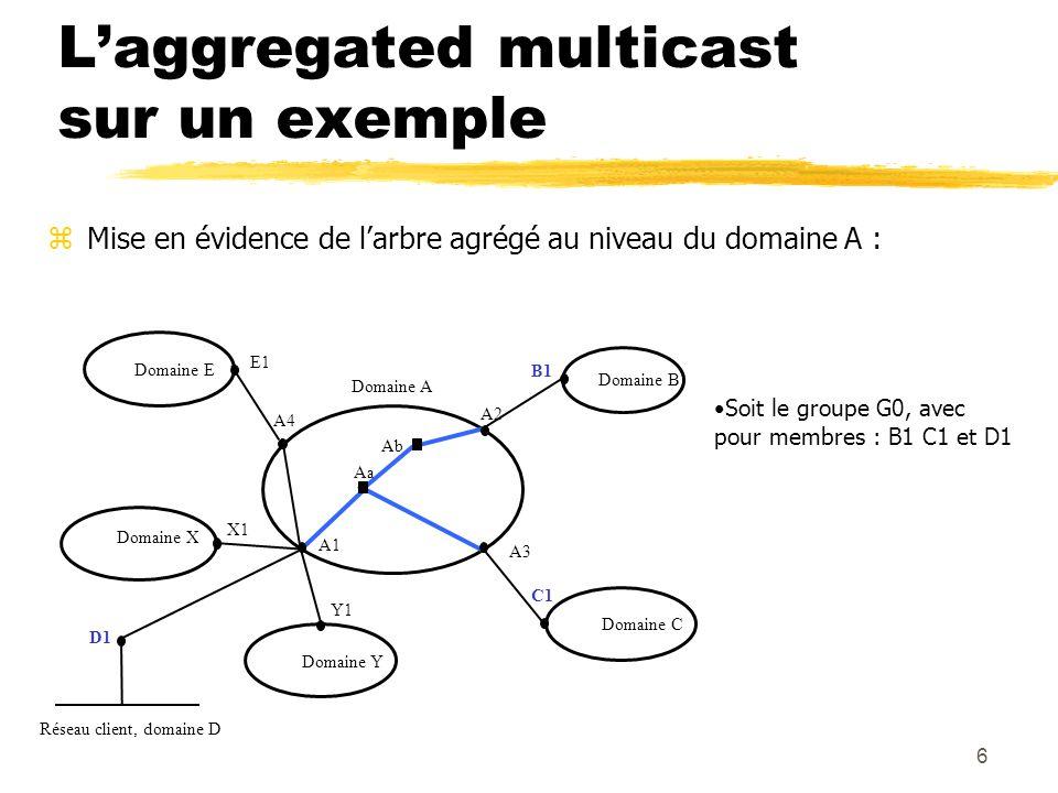 6 Ab Aa A3 A2 B1 Domaine B Domaine C C1 Domaine E Domaine X Domaine Y D1 Domaine A Réseau client, domaine D E1 X1 Y1 A1 A4 Mise en évidence de larbre agrégé au niveau du domaine A : Laggregated multicast sur un exemple Soit le groupe G0, avec pour membres : B1 C1 et D1
