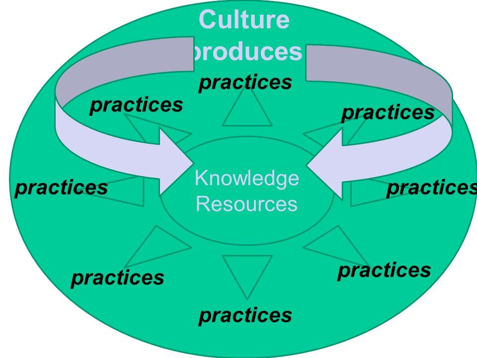 Learning informally through practice (Wenger 1999, p 4] « Un concept de pratique comprend: tant l'explicite et le tacite,ce qui est dit et ce qui est