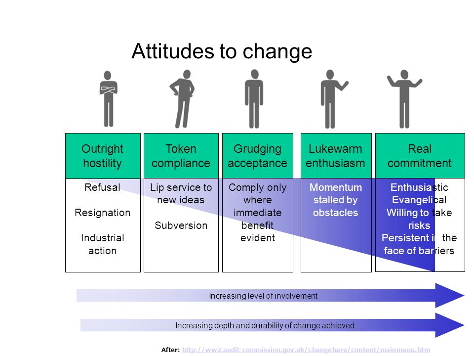 Adaptation Ability to cope with change LowHigh Level of imposed change Low High
