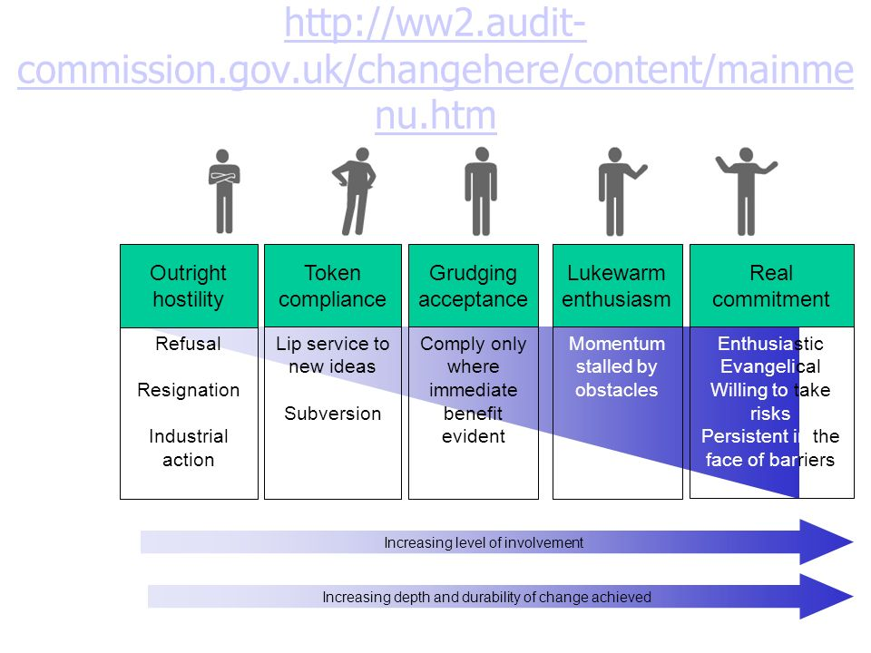 Attitudes to change After: http://ww2.audit-commission.gov.uk/changehere/content/mainmenu.htmhttp://ww2.audit-commission.gov.uk/changehere/content/mai