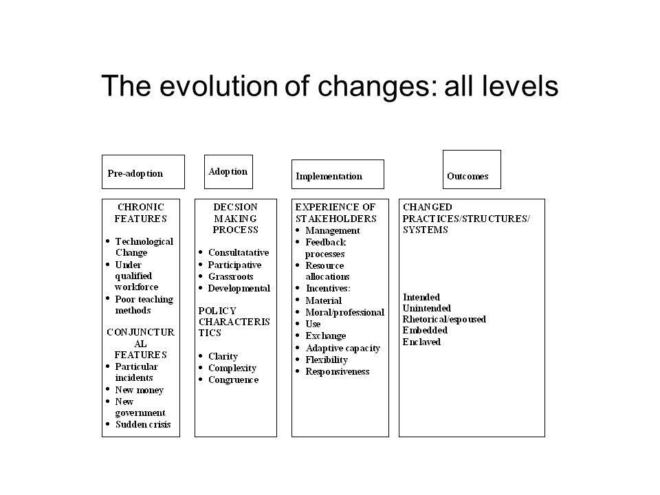 Recentrer: l'attention aujourd'hui sur l'adaptation, des changements majeurs, les alternatives aux idées originales, la créativité, la consolidation d