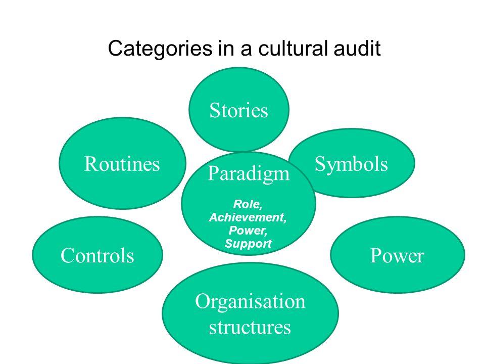 Cultural Audit Paradigme: la description globale (puissance, le rôle, etc) Symboles: objets, prix, récompenses, des chartes, des politiques Puissance: