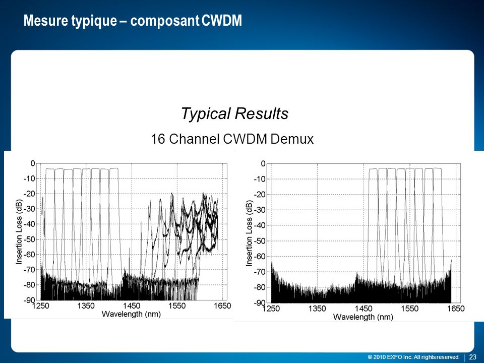 23 © 2010 EXFO Inc. All rights reserved. 23 © 2010 EXFO Inc. All rights reserved. Mesure typique – composant CWDM Typical Results 16 Channel CWDM Demu