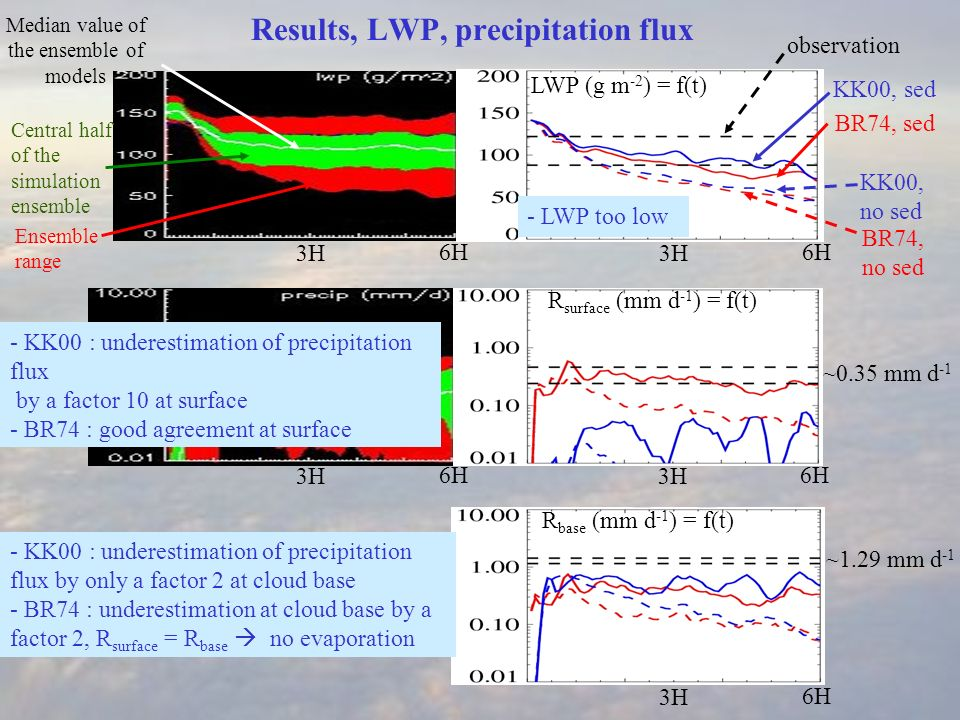 Results, LWP, precipitation flux Central half of the simulation ensemble Ensemble range Median value of the ensemble of models KK00, sed KK00, no sed