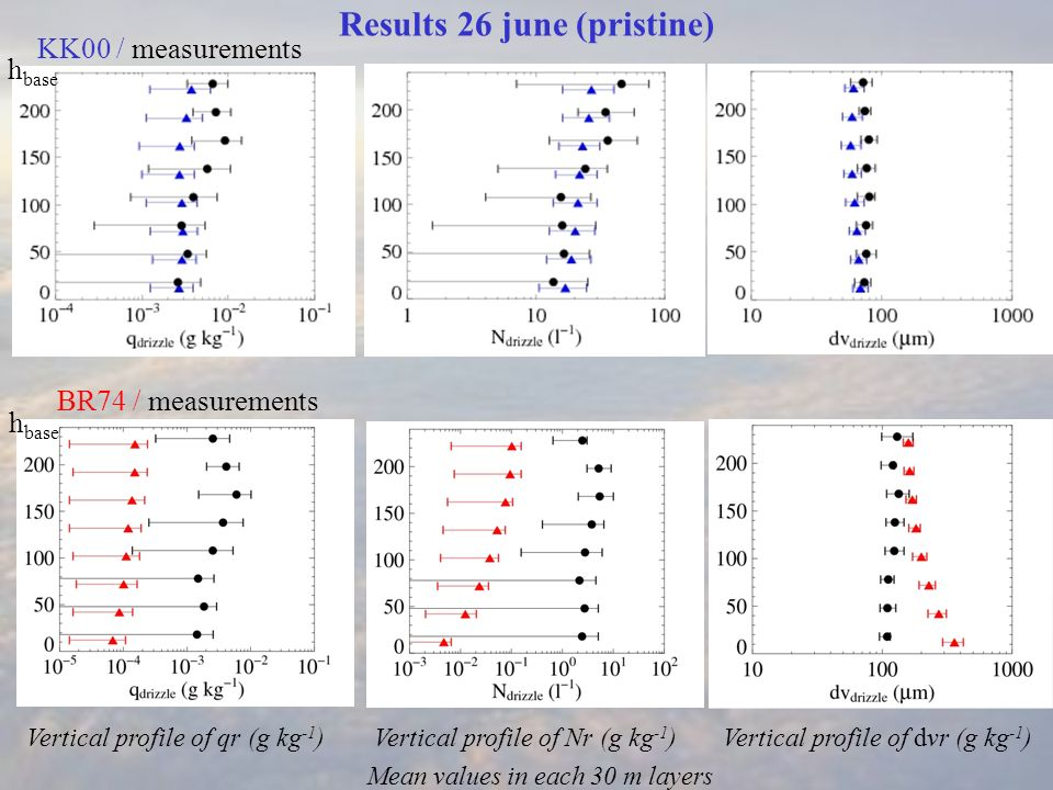 Results 26 june (pristine) KK00 / measurements BR74 / measurements Vertical profile of qr (g kg -1 )Vertical profile of Nr (g kg -1 )Vertical profile of dvr (g kg -1 ) Mean values in each 30 m layers h base