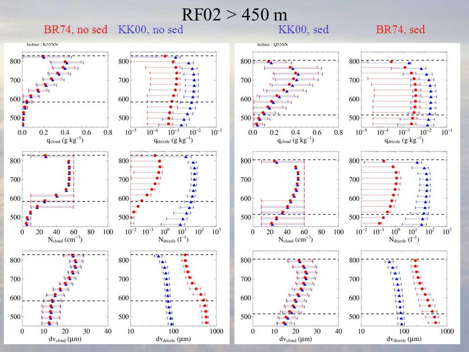 KK00, sedKK00, no sedBR74, sedBR74, no sed RF02 > 450 m