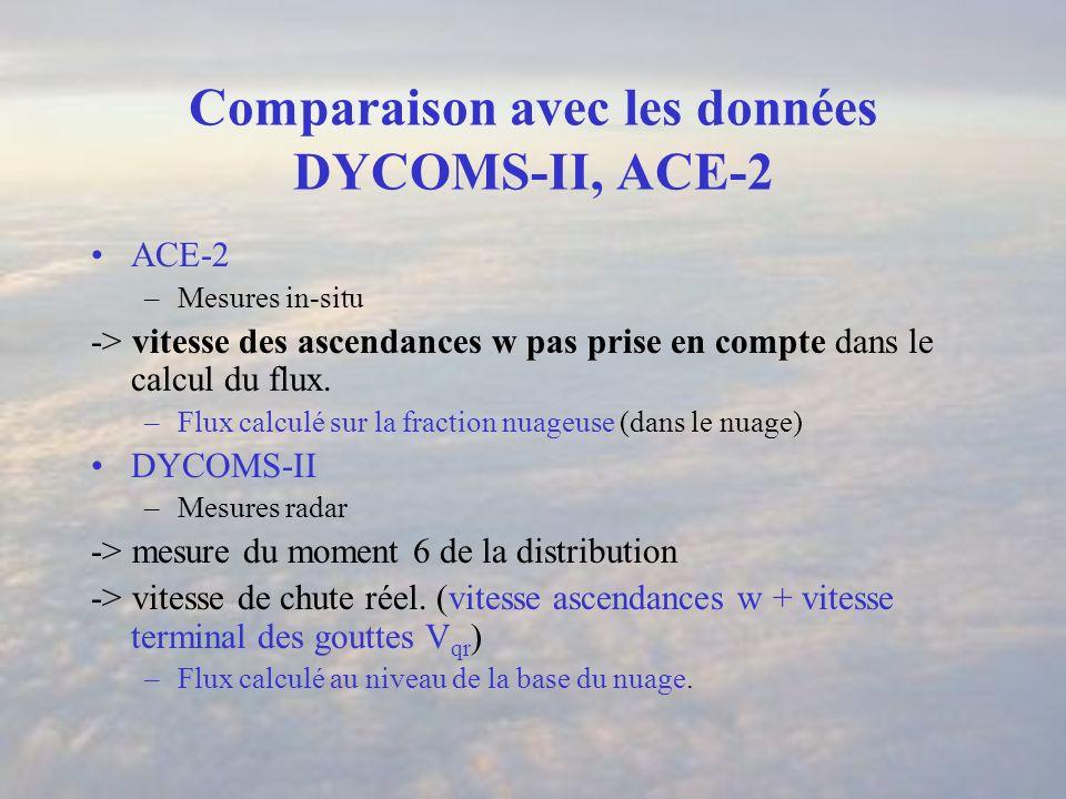 Comparaison avec les données DYCOMS-II, ACE-2 ACE-2 –Mesures in-situ -> vitesse des ascendances w pas prise en compte dans le calcul du flux.