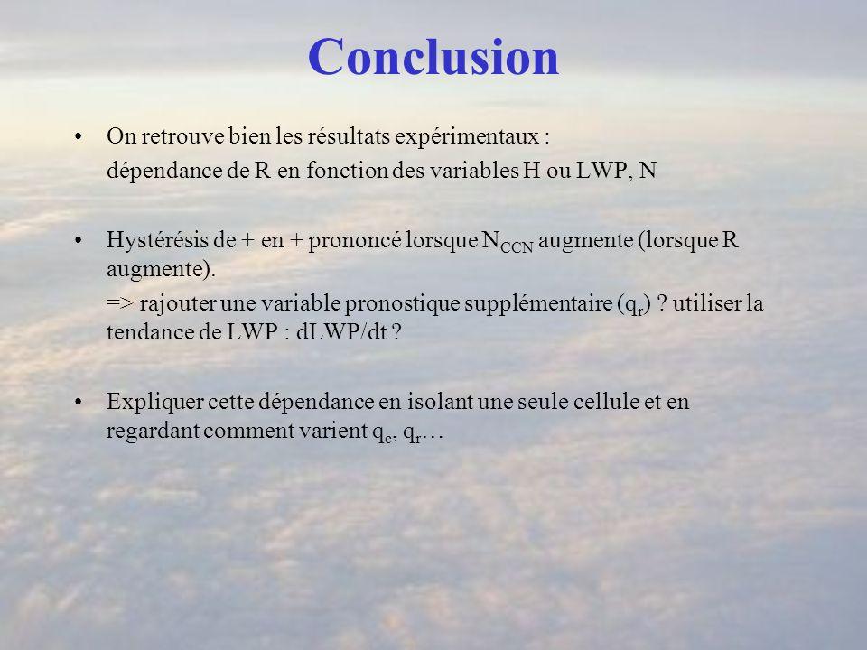 Conclusion On retrouve bien les résultats expérimentaux : dépendance de R en fonction des variables H ou LWP, N Hystérésis de + en + prononcé lorsque N CCN augmente (lorsque R augmente).