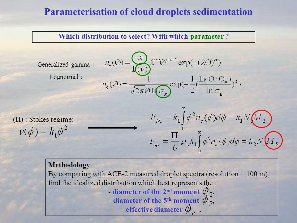Results, super bulk parameterisation