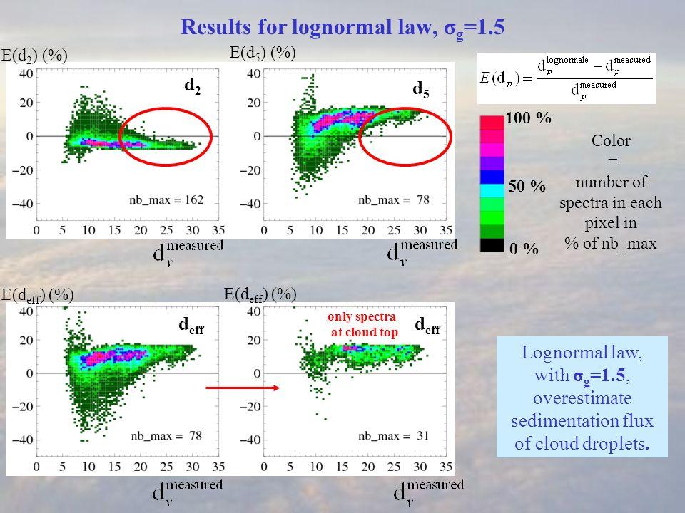 Summary - Cloud droplet sedimentation : Best fit with α = 3, υ = 2 for generalized gamma law, σ g = 1,2 for lognormal law.